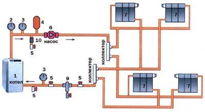 Отопление своими руками в частном доме схема