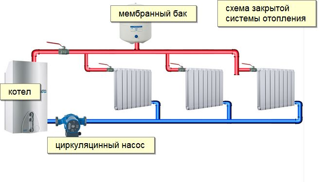 отопление ленинградка