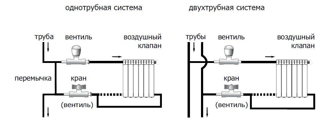 система отопления дома своими