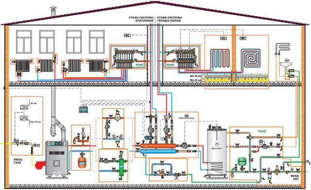 водяное отопление частный дом