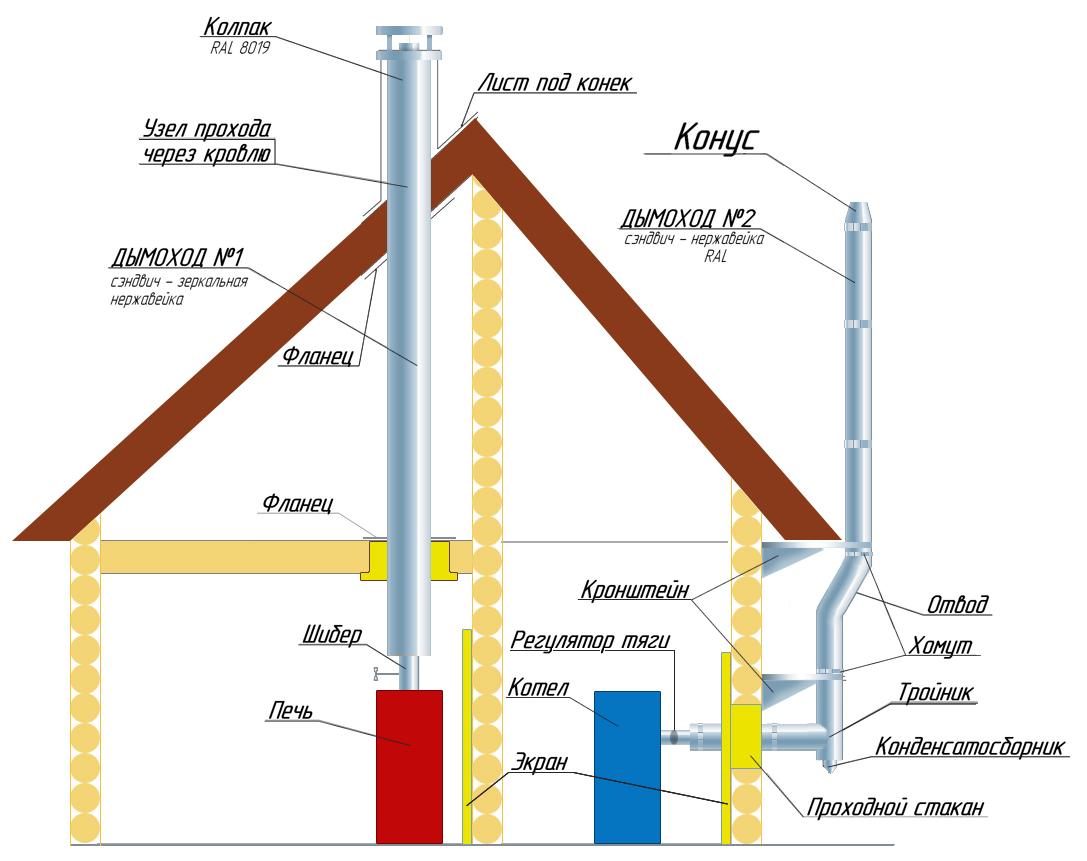 газовая колонка для отопления дома