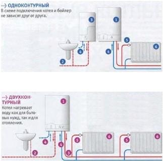 система водяного отопления частного дома