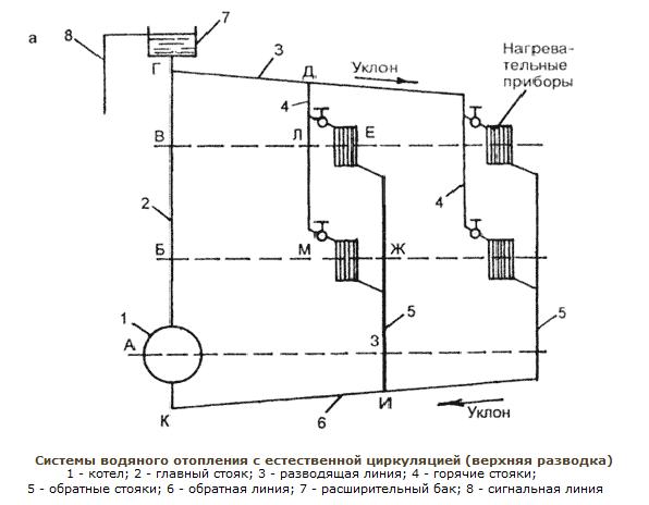 проект газового отопления