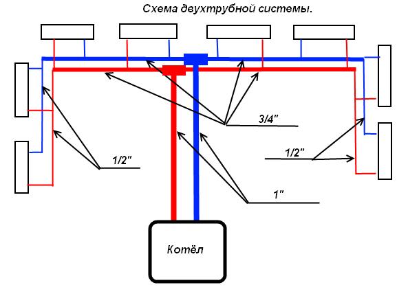 схема двухтрубной системы