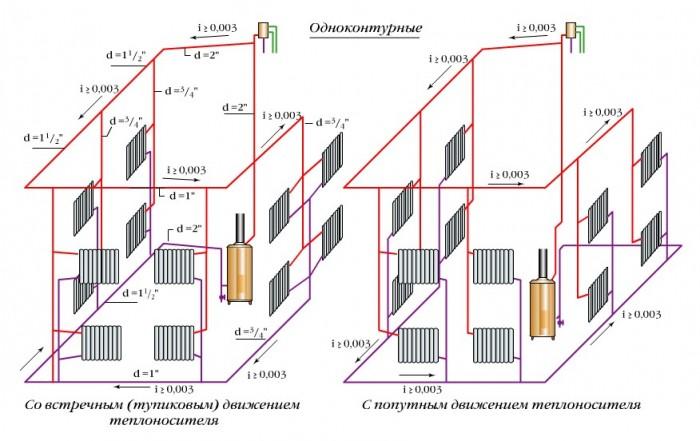 отопление без насоса схема