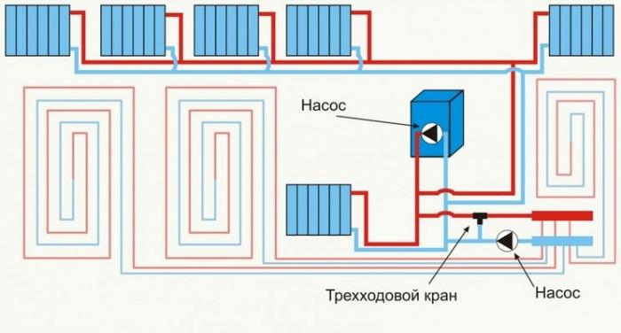 Принципиальная схема комбинированного подключения теплого пола и водяных радиаторов