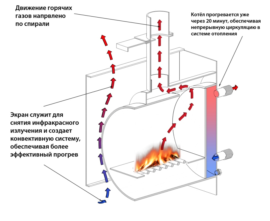 Водяное отопление от печи своими руками схема
