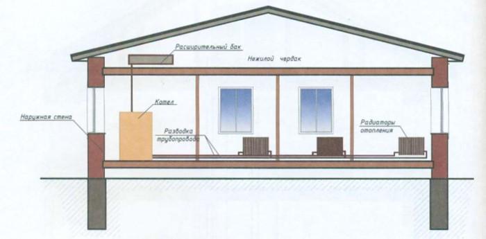 схемы отопления одноэтажного дома