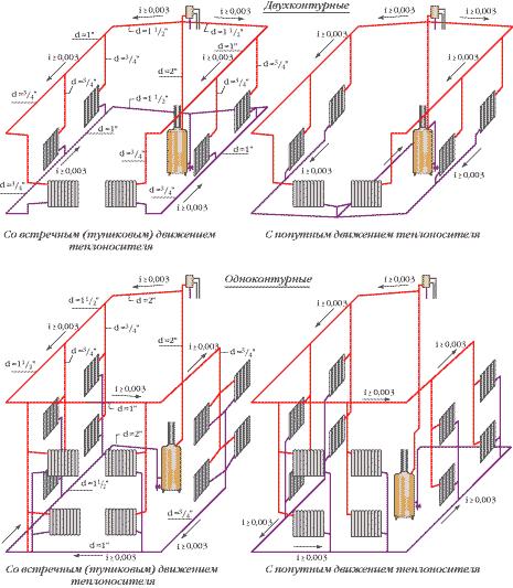 схемы систем отопления частных