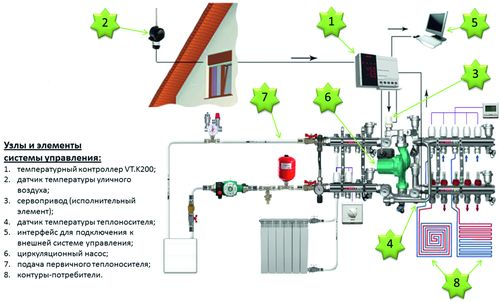 автоматика систем отопления