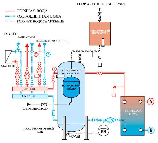 бак аккумулятор в системе отопления
