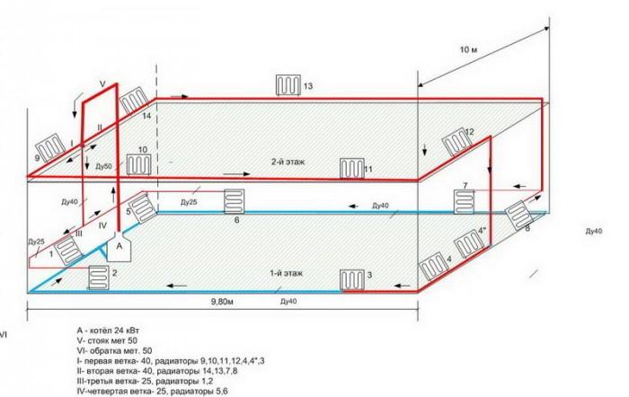 стоимость системы отопления загородного дома