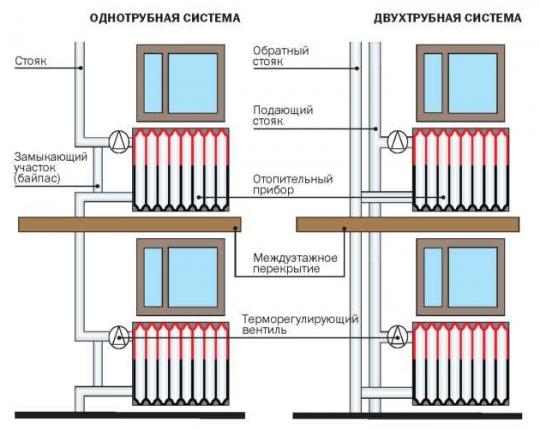 Монтаж системы отопления и водоснабжения цена
