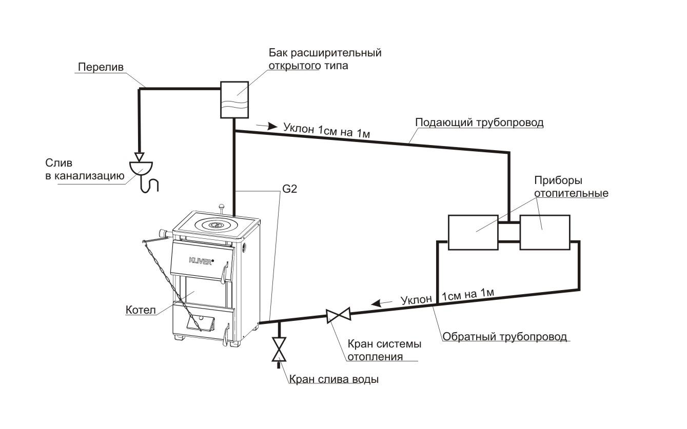 открытая система отопления схема