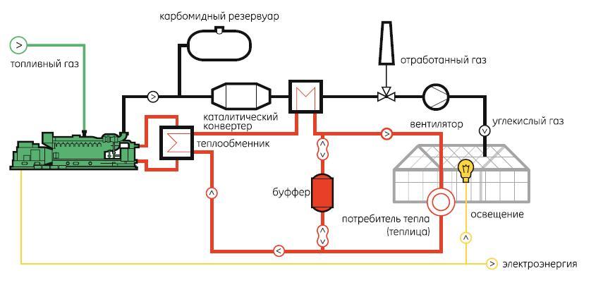 проекты теплиц с отоплением
