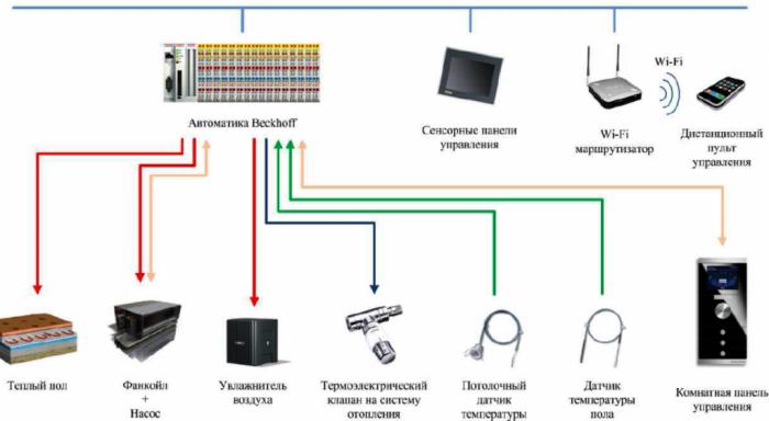погодозависимый контроллер системы отопления