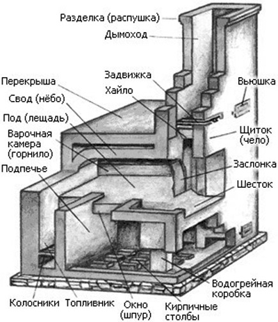 дровяная печь с водяным