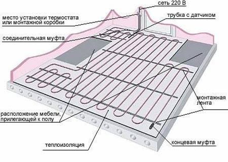 выбор системы отопления загородного дома