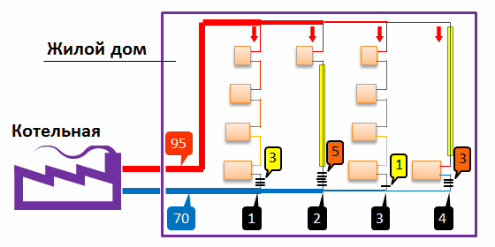 Отопление многоквартирного дома схема