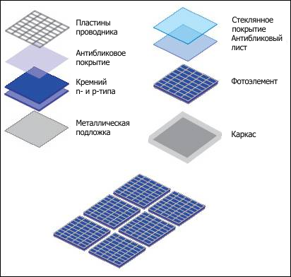 солнечные батареи для