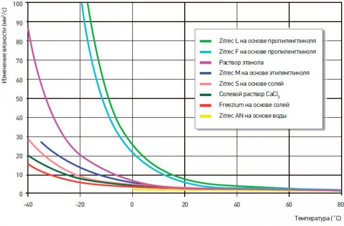 расход теплоносителя в системе отопления