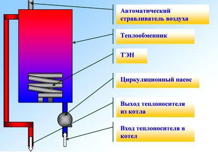 электро водяное отопление