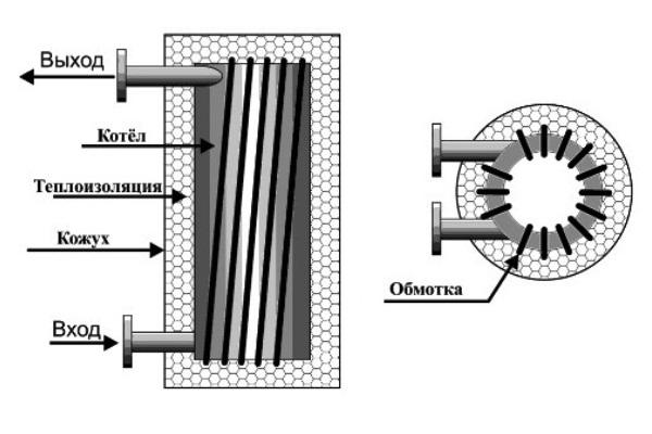 самодельный индукционный котел отопления