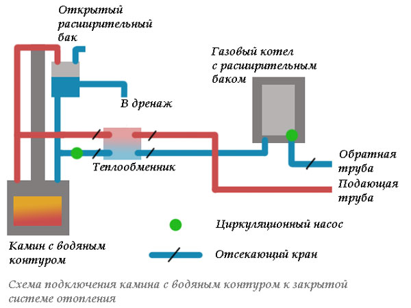 печное отопление двухэтажного