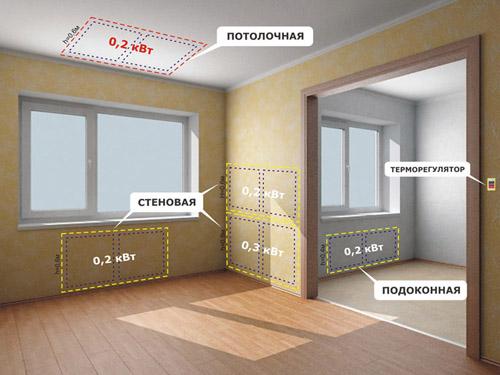 Ик панели для отопления потолочные купить калуга