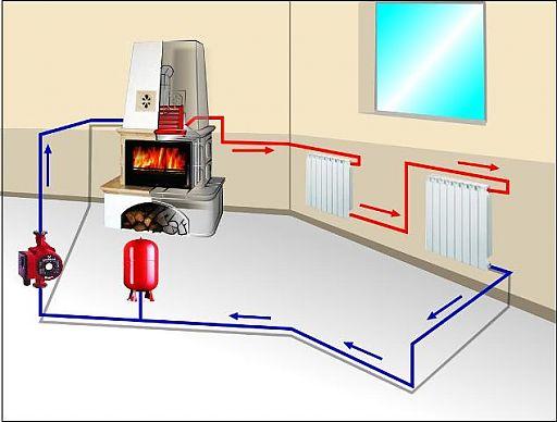 Схема печное отопление своими руками