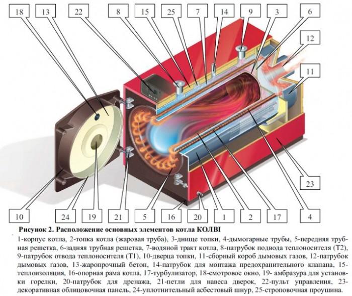 электрокотлы бытовые для отопления