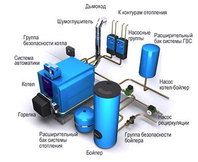 оборудование для отопления частного дома