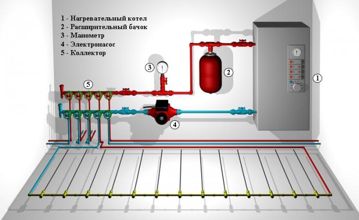 Электрокотел для отопления своими руками фото