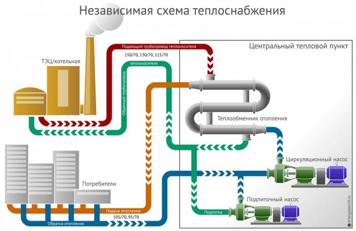 давление в системе центрального отопления