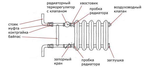 приборы отопления