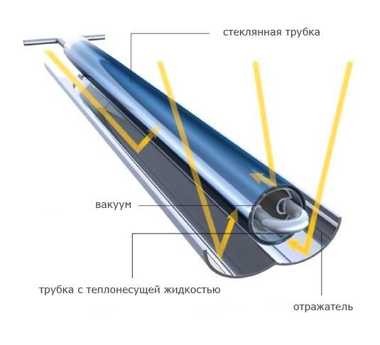 расчет солнечного коллектора для отопления