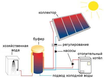 отопление дома солнечной энергией