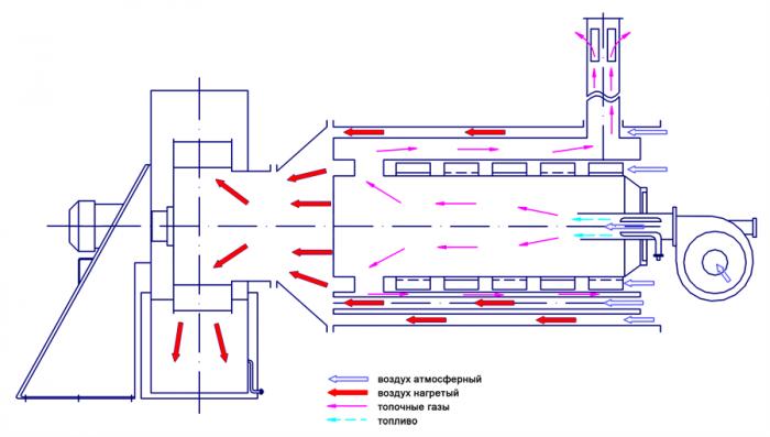 оборудование для воздушного отопления