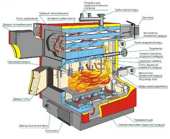 дровяной котел отопления длительного горения