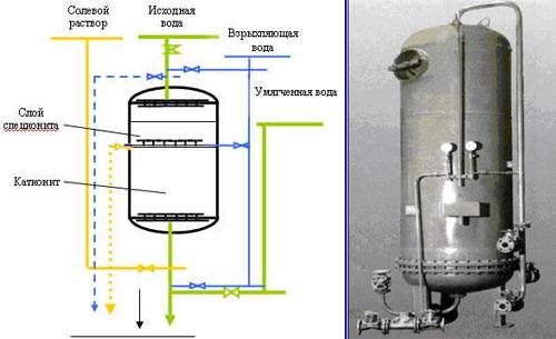 горячая вода из системы отопления