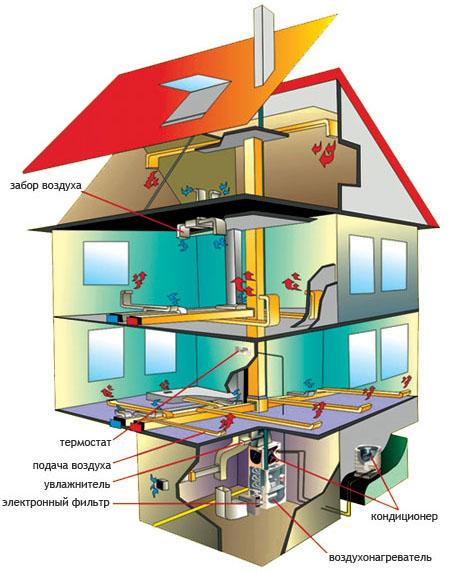 Воздушное отопление загородного дома и гаража
