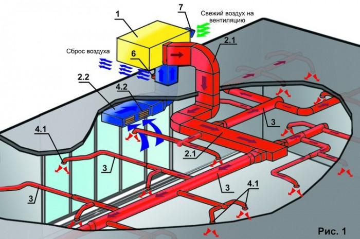 проектирование воздушного отопления
