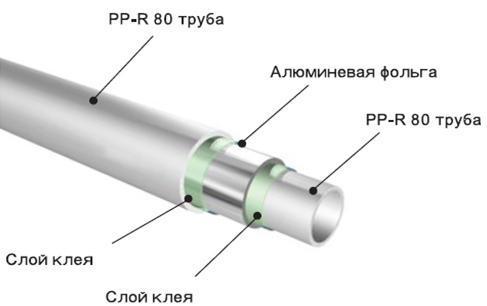 пластиковые армированные трубы для отопления