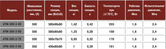 алюминиевые радиаторы отопления отзывы