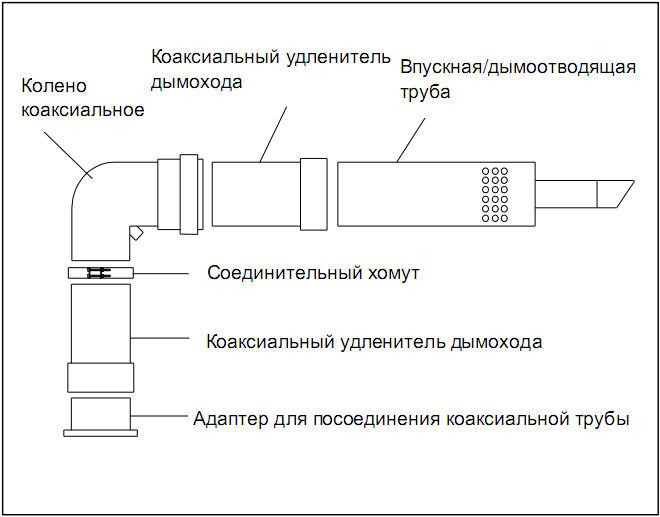 газовые конденсационные котлы отопления