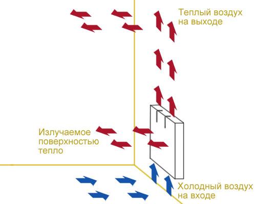 конвекторы отопления электрические напольные