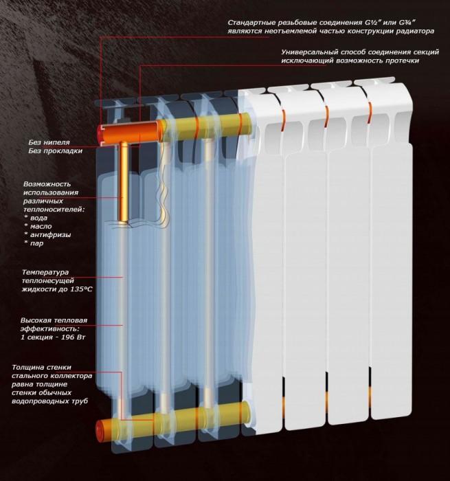 батареи отопления биметаллические как выбрать