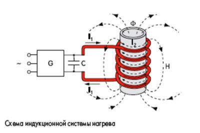 инверторный котел отопления