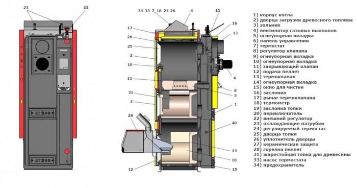 комбинированные котлы отопления дрова-газ