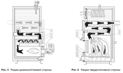 комбинированный котел отопления газ-дрова